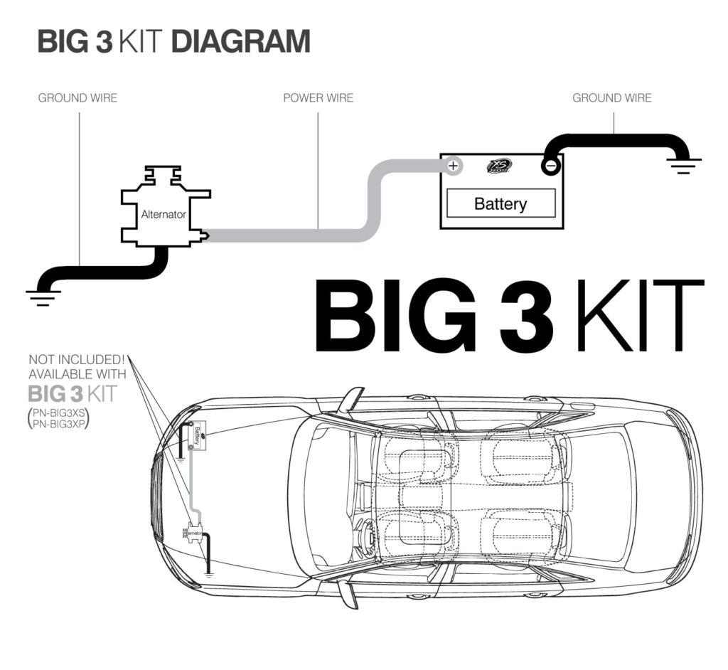 یا بیگ تری BIG 3 چیست
